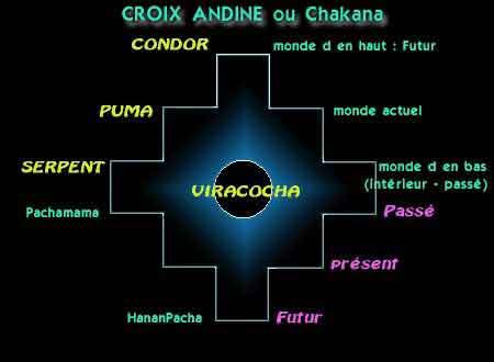 croix andine ou chakana