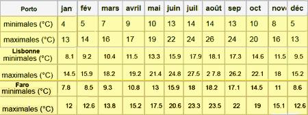 Climat Météo Du Portugal Quand Y Aller